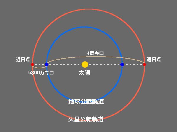 地球と火星の距離